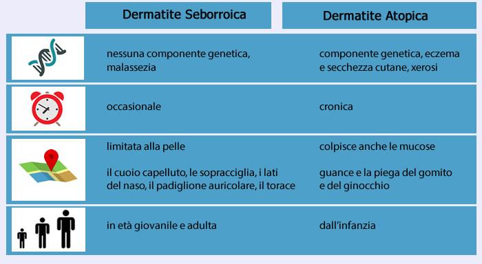 differenze dermatite seborroica atopica